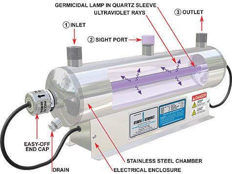 ultraviolet sterilisasi air